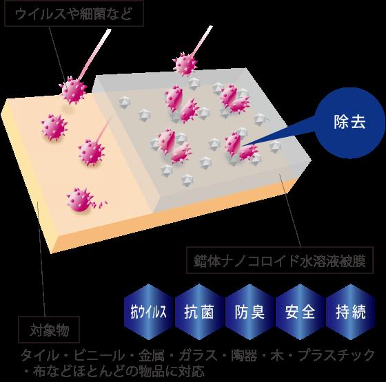 ナノコロイド