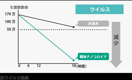 ナノコロイドのグラフ03