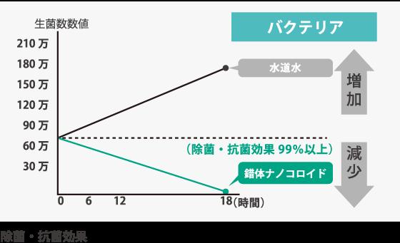 ナノコロイドのグラフ04